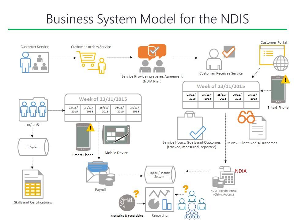 ndis_model
